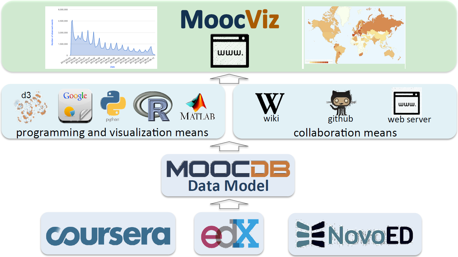 Overview of MOOCEnImages